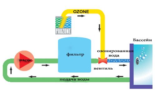 PZ схема