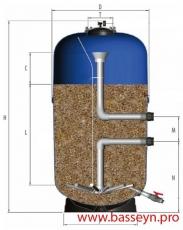 Фильтр песочный IML NILO 23,0 м3/ч (FINI100800)